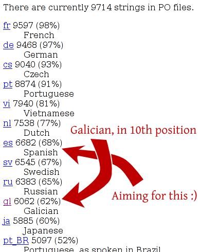 Galician in 10th position, aiming for Spanish's position :)