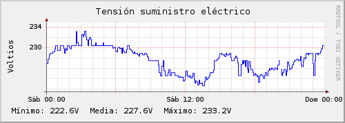 Mains voltage during Saturday, December 9th 2006 in Santiago de Compostela, Spain.