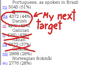 Catalan and Italian defeated; now after Danish!